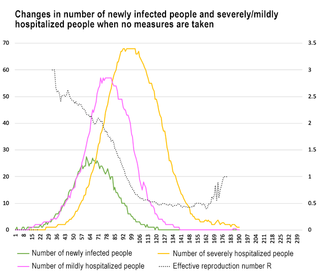 Changes in number of newly infected people and severely/mildly hospitalized people when no measures are taken